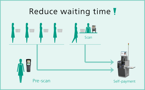 Image result for Reduce waiting time