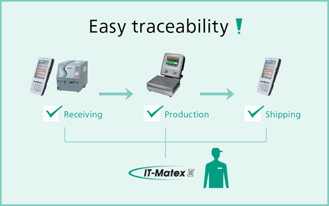 Traceability Of Material When It Comes To Lot